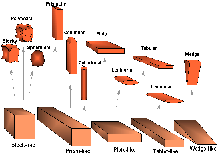 Shape names spaces and surface features peds diagram of shapes ccuart