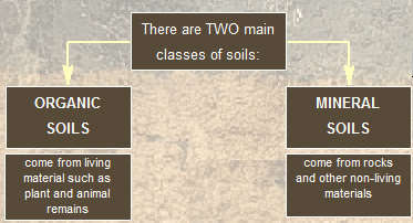 Soil definitions and properties for Soil definition