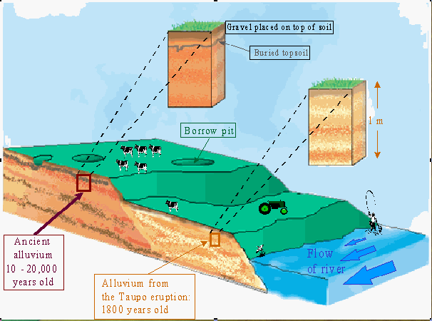 Soil formation topography for Meaning of soil formation